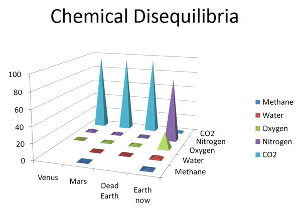 Chemical Disequilibria